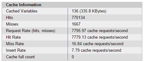 apc-cache-stats-dropin